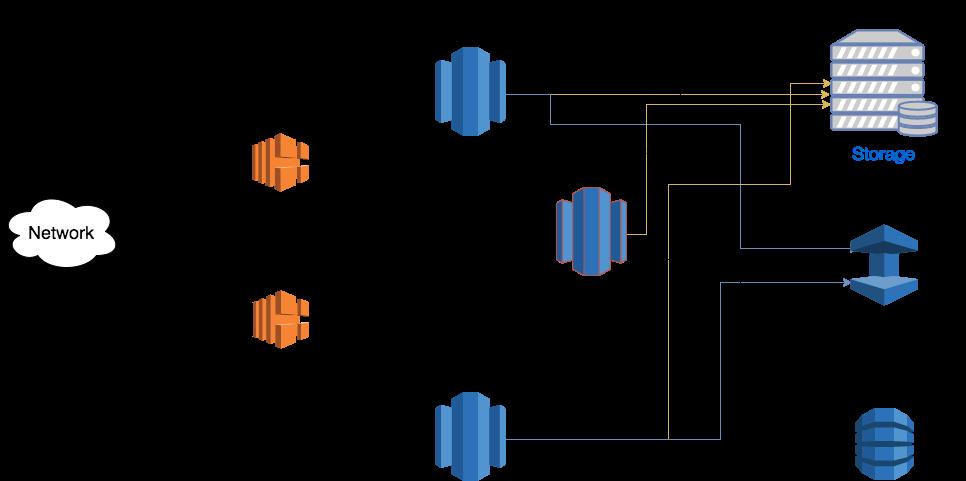 Architektur eines Seafile Clusters