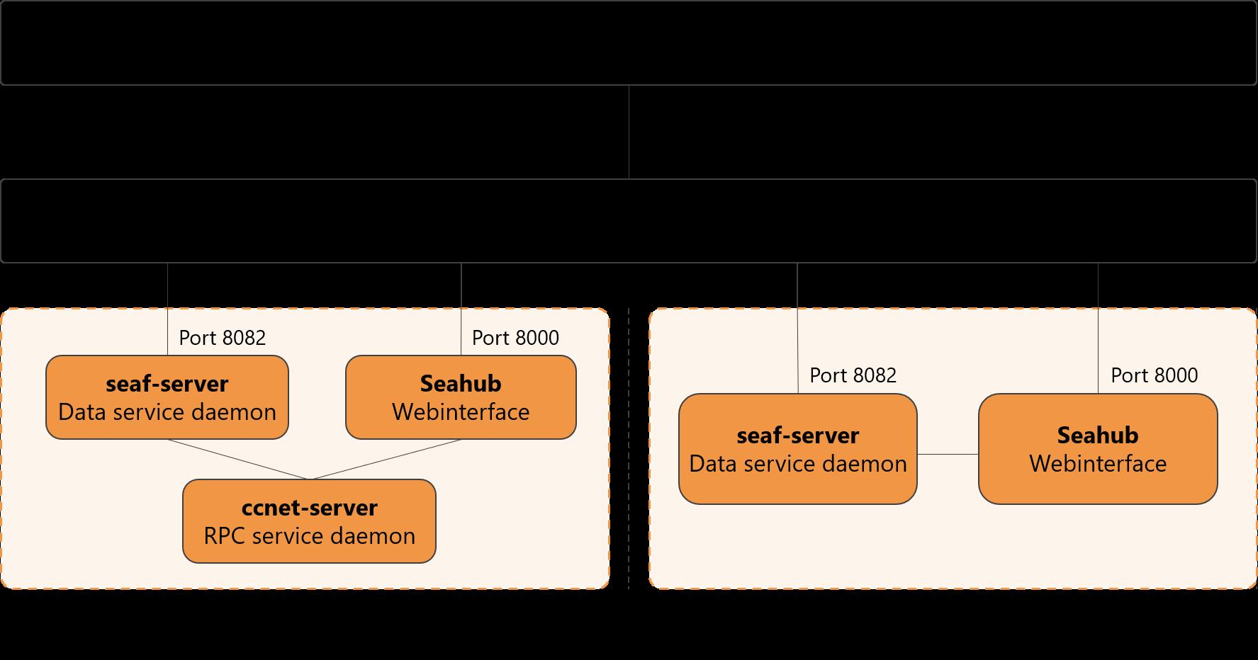 Vereinfachte Programmarchitektur von Seafile Server 8.0